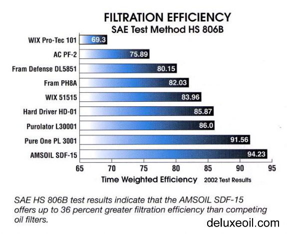 260457944650 additionally Oil Filter Chart Fram further Air Filter On A Car together with Oil Filter 1068 Cross Reference Fram PH43 Engine Oil Filter moreover Lawn Mower Oil Filter Chart. on fram engine oil filters
